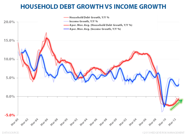 Domestic Debt & Credit Trends:  A Visual Tour - Household Debt Growth vs Income Growth