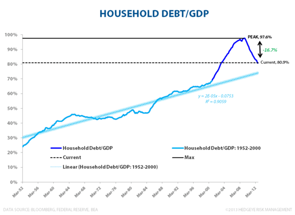 Domestic Debt & Credit Trends:  A Visual Tour - Household Debt to GDP