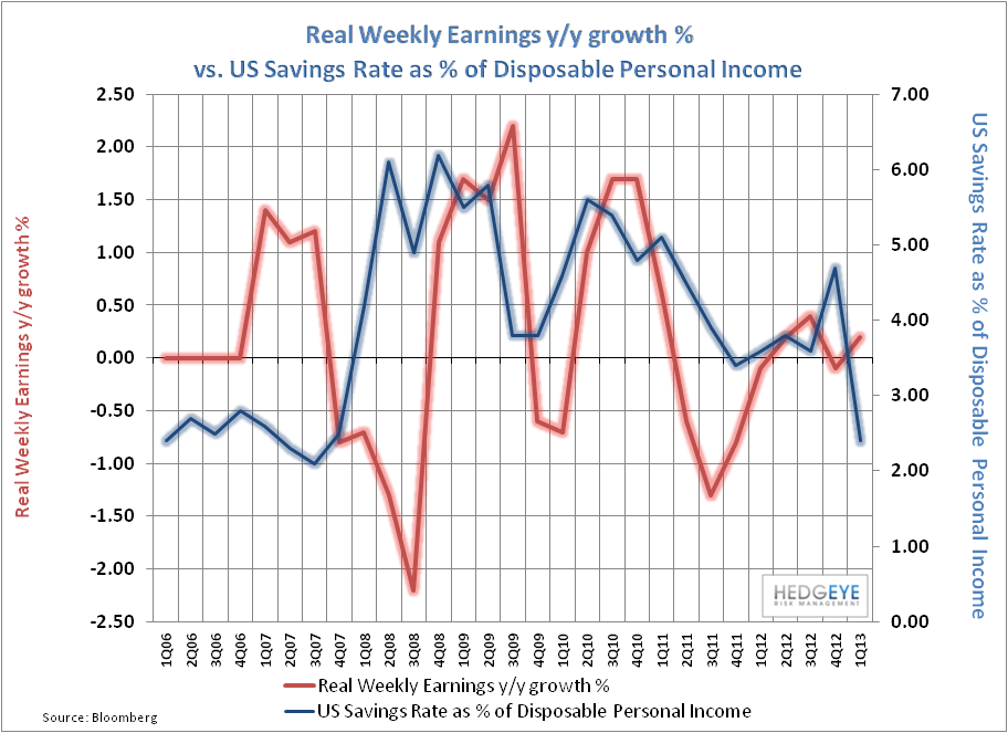 Domestic Debt & Credit Trends:  A Visual Tour - Real Weeky Earnings vs Savings Rate