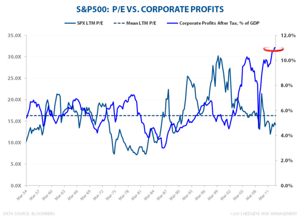 Domestic Debt & Credit Trends:  A Visual Tour - SPX valuation vs Peak Profits