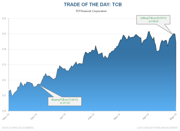 Trade of the Day: TCB - tcb