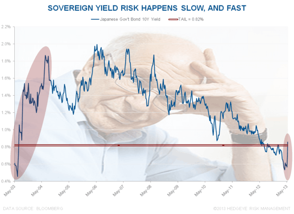 CHART OF THE DAY: Sovereign Yield Risk - Chart of the Day