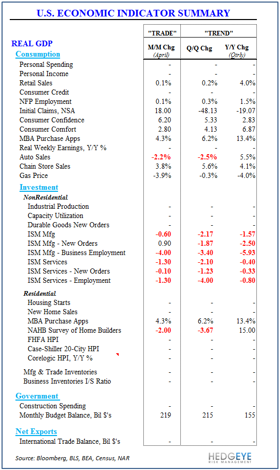 US Economy: April Better Than March? - U.S. Eco Summary Table 051313