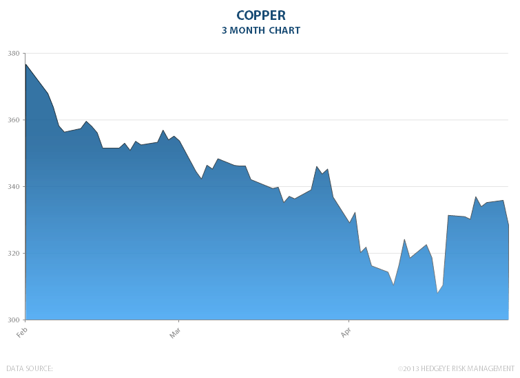 Commodity Deflation: Copper - copper 051413
