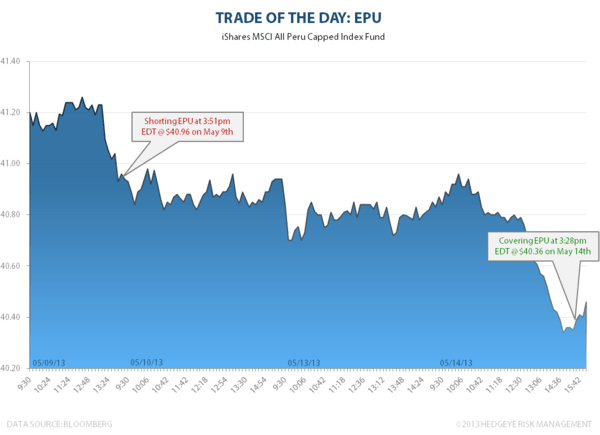Trade of the Day: EPU - epu