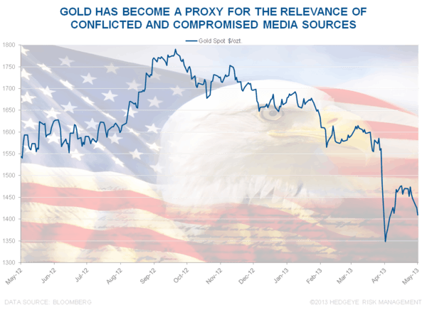 CHART OF THE DAY: #StrongDollar Truths - Chart of the Day