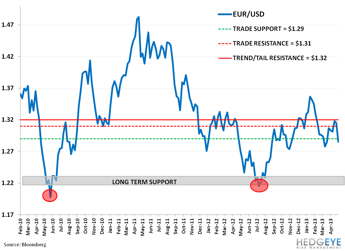 Signs of European Strength? - rr. eurusd