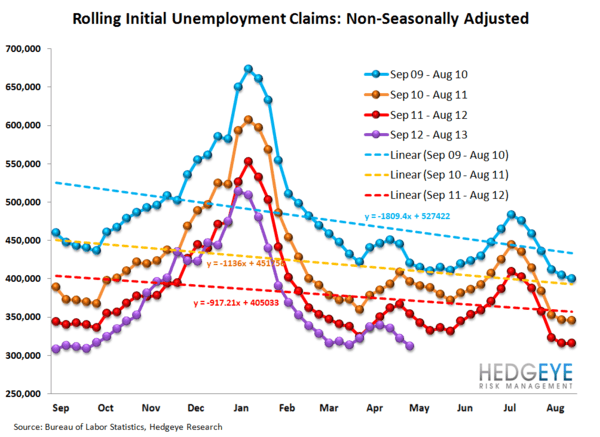 INITIAL CLAIMS: FINALLY, A MISFIRE - 12