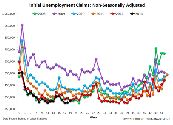 INITIAL CLAIMS: FINALLY, A MISFIRE - 5