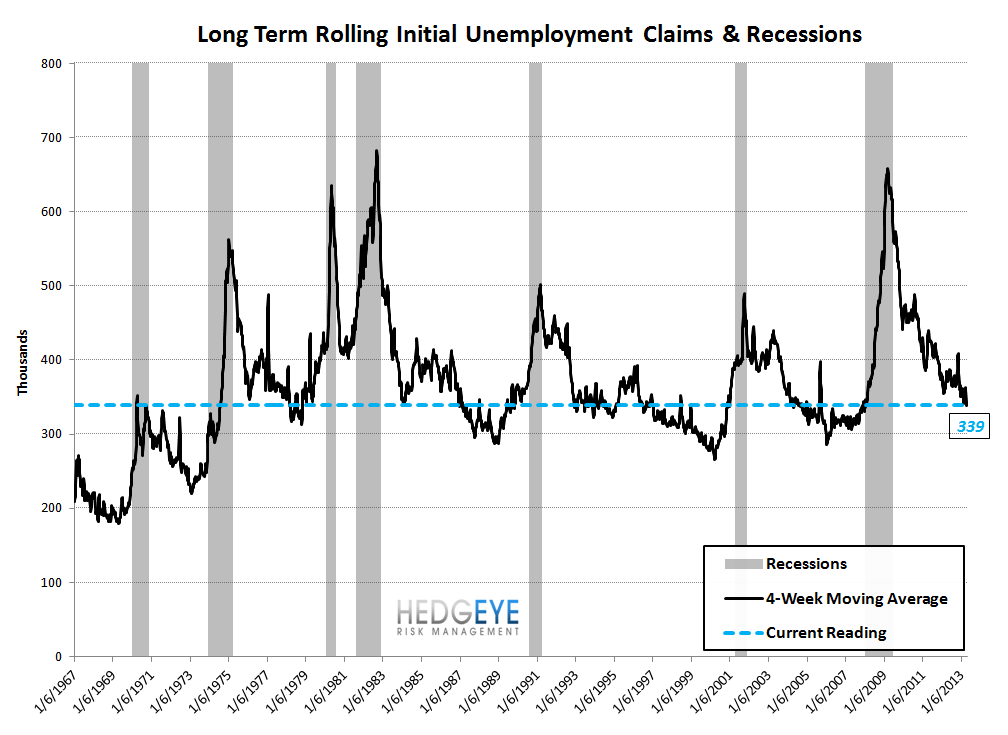 INITIAL CLAIMS: FINALLY, A MISFIRE - 9