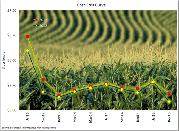 Corn - Plantings Should Pick Up this Week - Corn Cost Curve 5.16.13