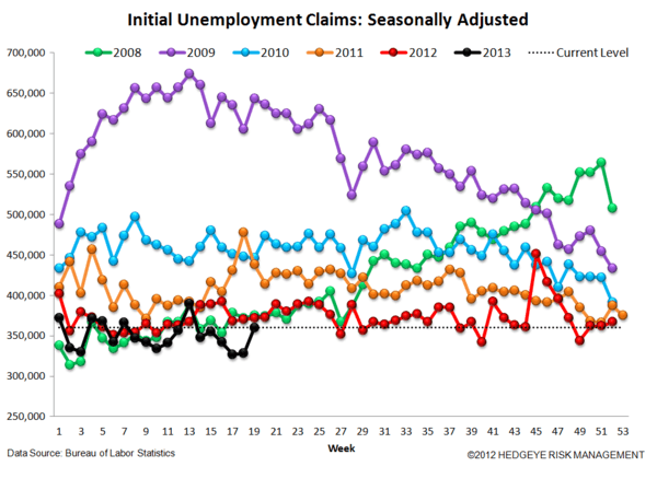 INITIAL CLAIMS: FINALLY, A MISFIRE - JS 4