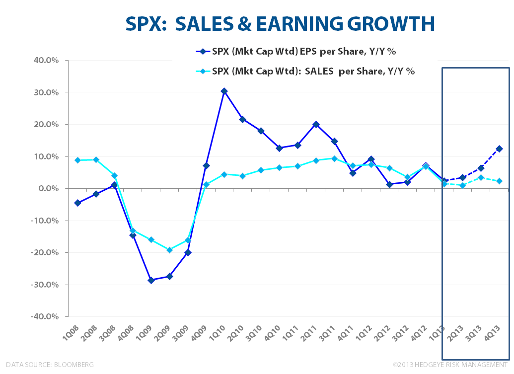VALUATION CONSTERNATION: Lies, Damn Lies & Valuation - SPX Mkt  Cap Weighted Sales   EPS Growth