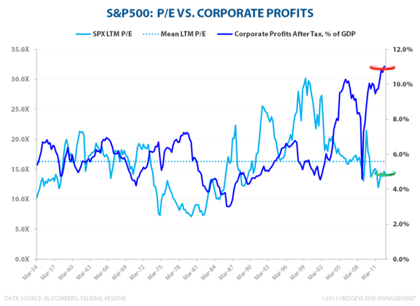 VALUATION CONSTERNATION: Lies, Damn Lies & Valuation - SPX PE   Corporate Profits   of GDP