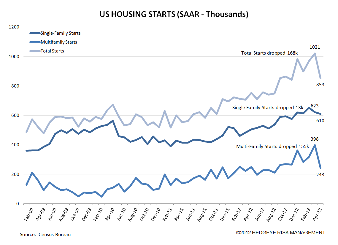 HOUSING: DATA SOFTENS, BUT NOT REALLY - 1