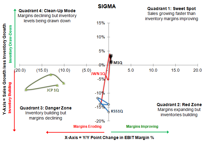 JCP/KSS/M/JWN: JCP Winning? - department store sigma