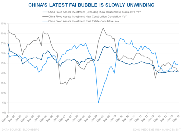 IS THE RECENT RALLY IN CHINESE EQUITIES SUSTAINABLE? - 2