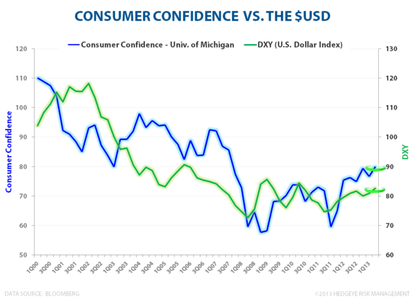 #StrongDollar, Strong America - Consumer Confidence vs DXY 051813