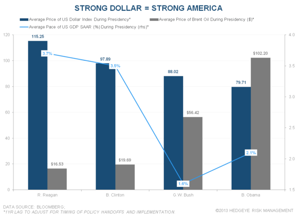 Dollar Devaluation Good? - Strong Dollar Strong America