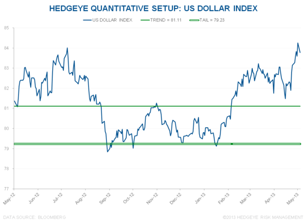 WHAT'S OUR PROCESS SIGNALING REGARDING GLOBAL GROWTH AND INFLATION? - DXY