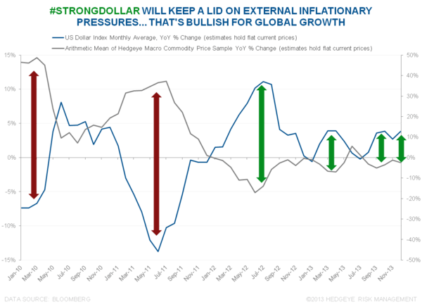 WHAT'S OUR PROCESS SIGNALING REGARDING GLOBAL GROWTH AND INFLATION? - DXY YoY vs. CRB YoY