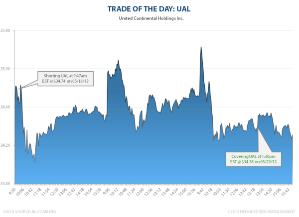 Trade of the Day: UAL - UAL
