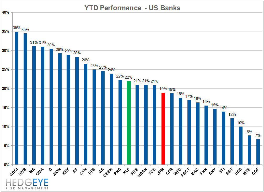 JPM: JAMIE ASIDE, THE STOCK IS REALLY CHEAP - banks ytd