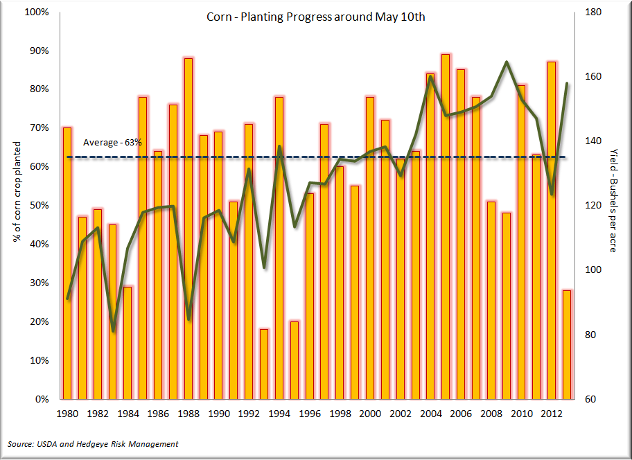 Corn - Record Week for Corn Planting - Crop Progress