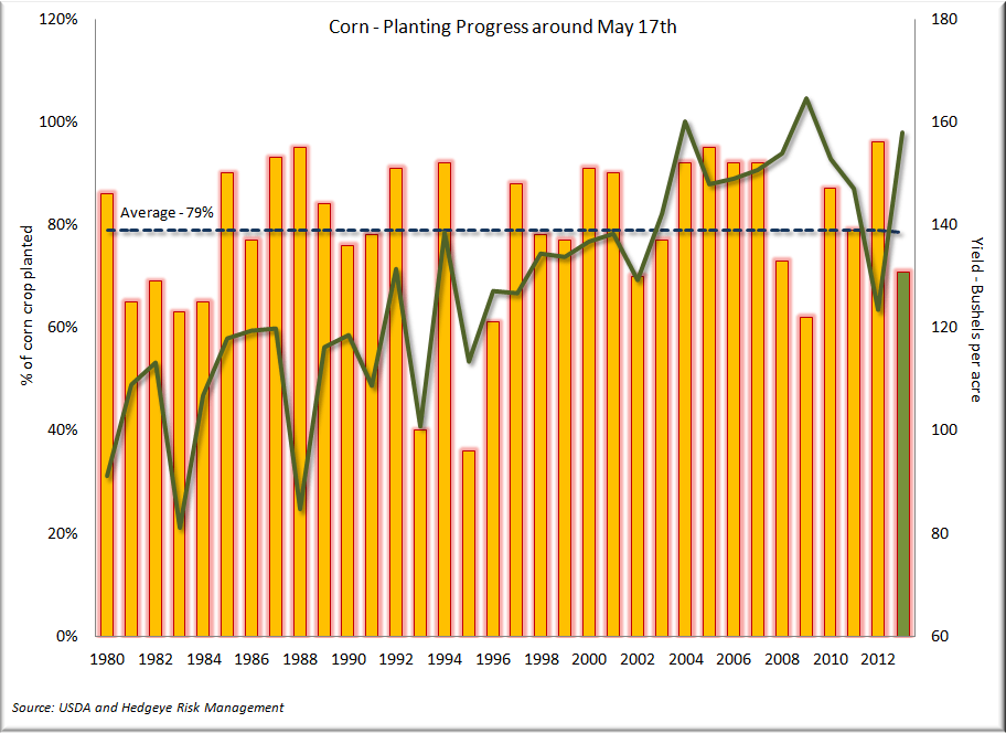 Corn - Record Week for Corn Planting - Crop Progress 5.17