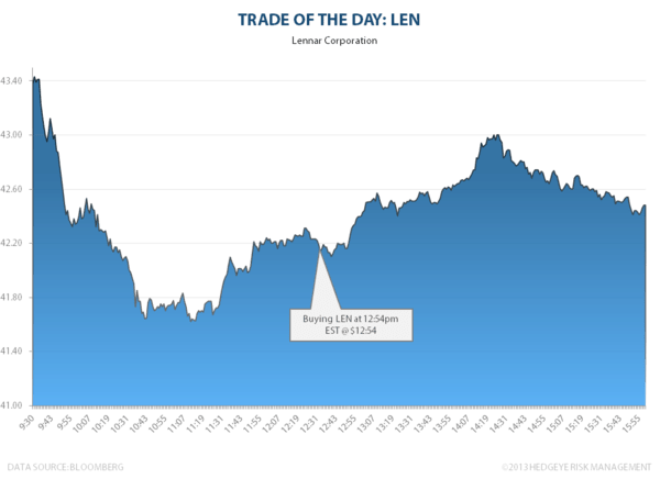 Trade of the Day: LEN - LEN