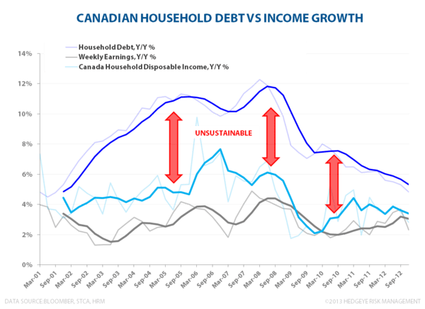 CANADIAN FROTH:  Monitoring Stress in the Canadian Housing Market - CA Debt Growth vs Income Growth