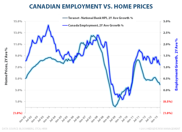 CANADIAN FROTH:  Monitoring Stress in the Canadian Housing Market - Canada Employment vs HPI