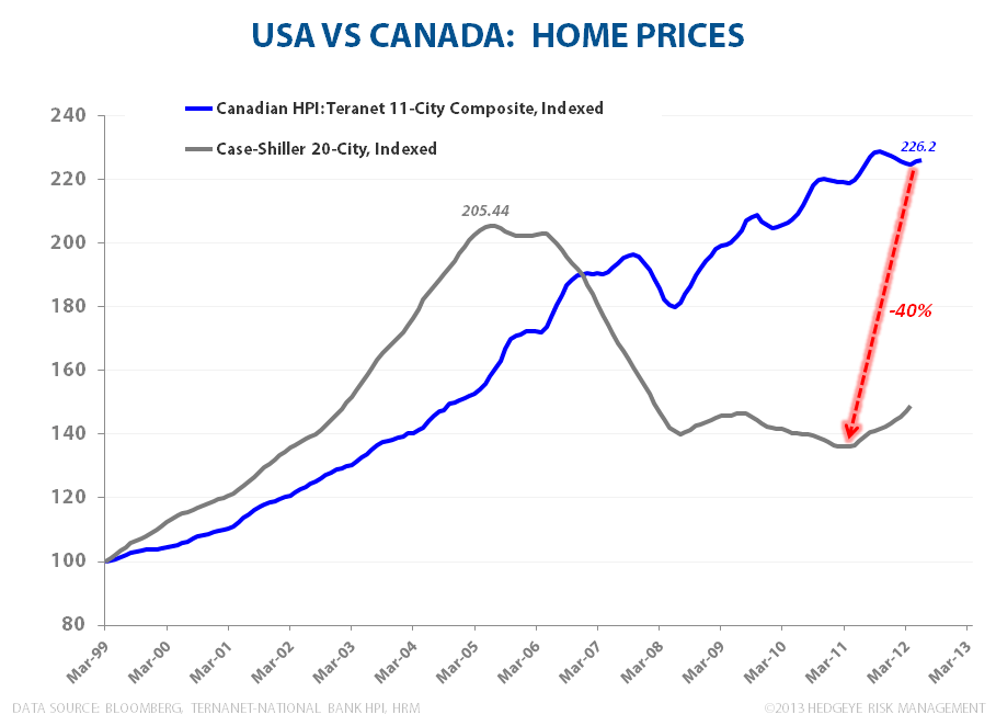 CANADIAN FROTH:  Monitoring Stress in the Canadian Housing Market - Canadian HPI vs Case Shiller