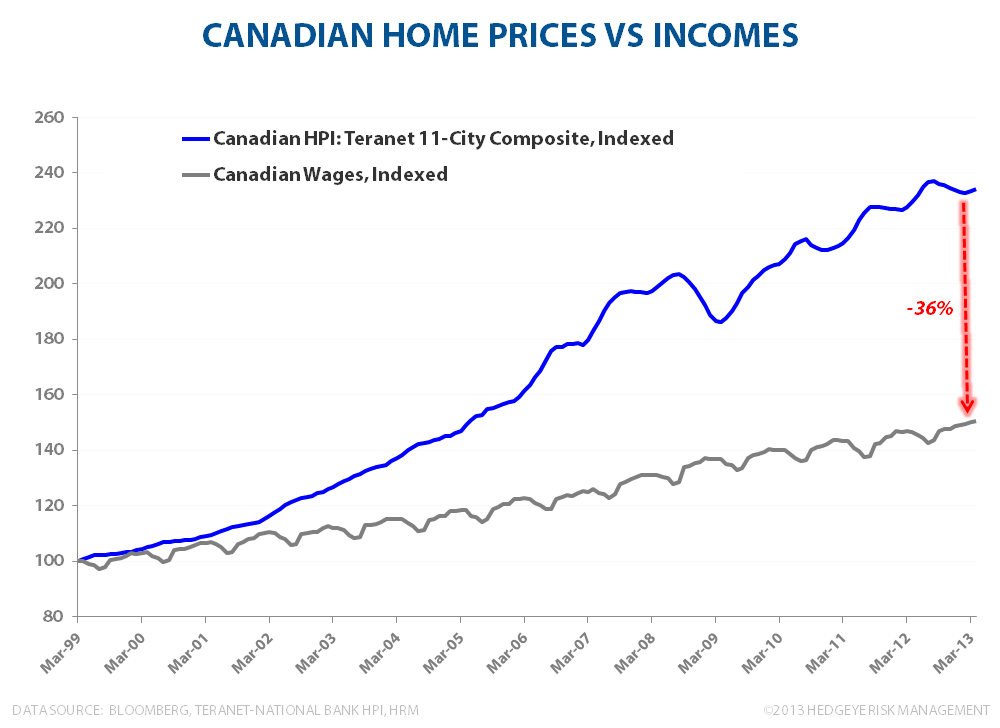 CANADIAN FROTH:  Monitoring Stress in the Canadian Housing Market - Canadian HPI vs Wages