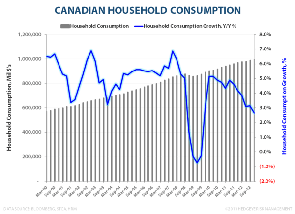 CANADIAN FROTH:  Monitoring Stress in the Canadian Housing Market - Canadian Household Consumption
