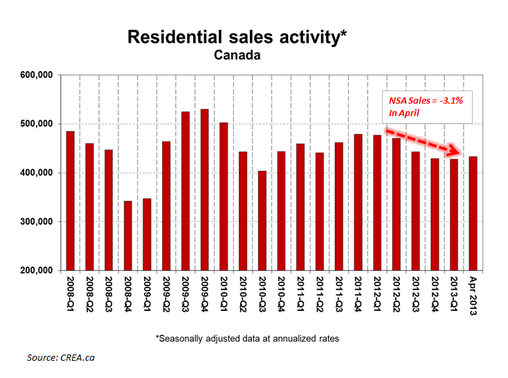 CANADIAN FROTH:  Monitoring Stress in the Canadian Housing Market - Existing Home Sales April CA