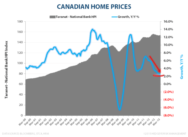 CANADIAN FROTH:  Monitoring Stress in the Canadian Housing Market - Home Prices CA