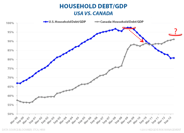CANADIAN FROTH:  Monitoring Stress in the Canadian Housing Market - Household Debt to GDP
