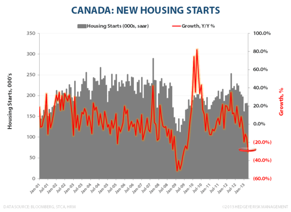 CANADIAN FROTH:  Monitoring Stress in the Canadian Housing Market - Housing Starts CA 052113