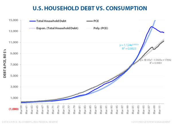 CANADIAN FROTH:  Monitoring Stress in the Canadian Housing Market - USA HH Debt vs Consumption Exp vs linear