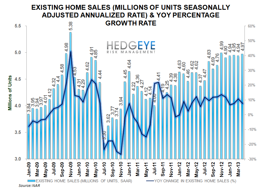 BULLISH HOUSING DATA - ehs