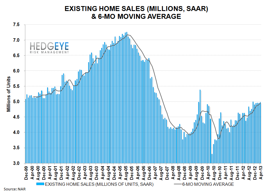 BULLISH HOUSING DATA - ehs lt