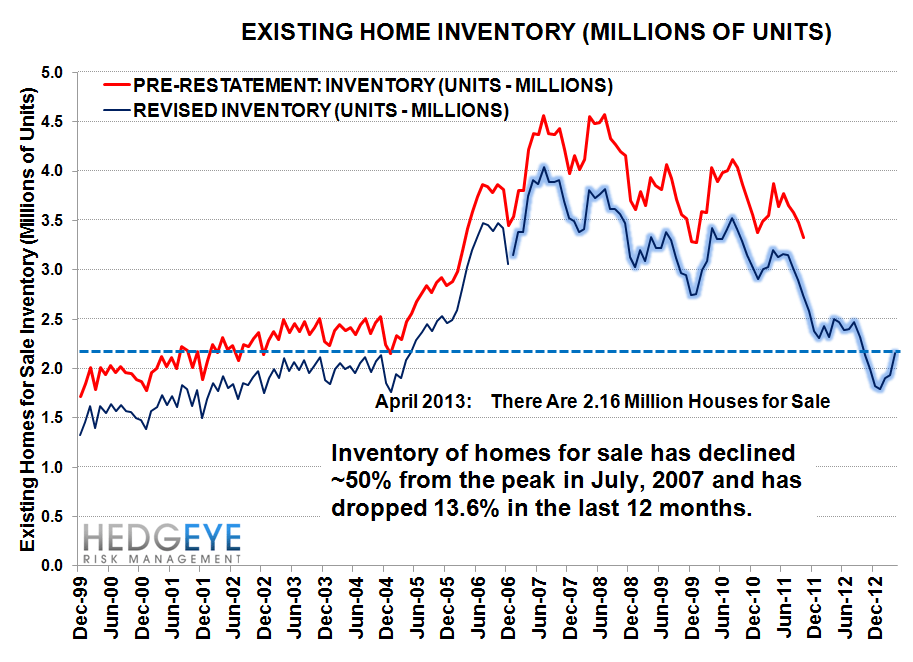 BULLISH HOUSING DATA - inv lt