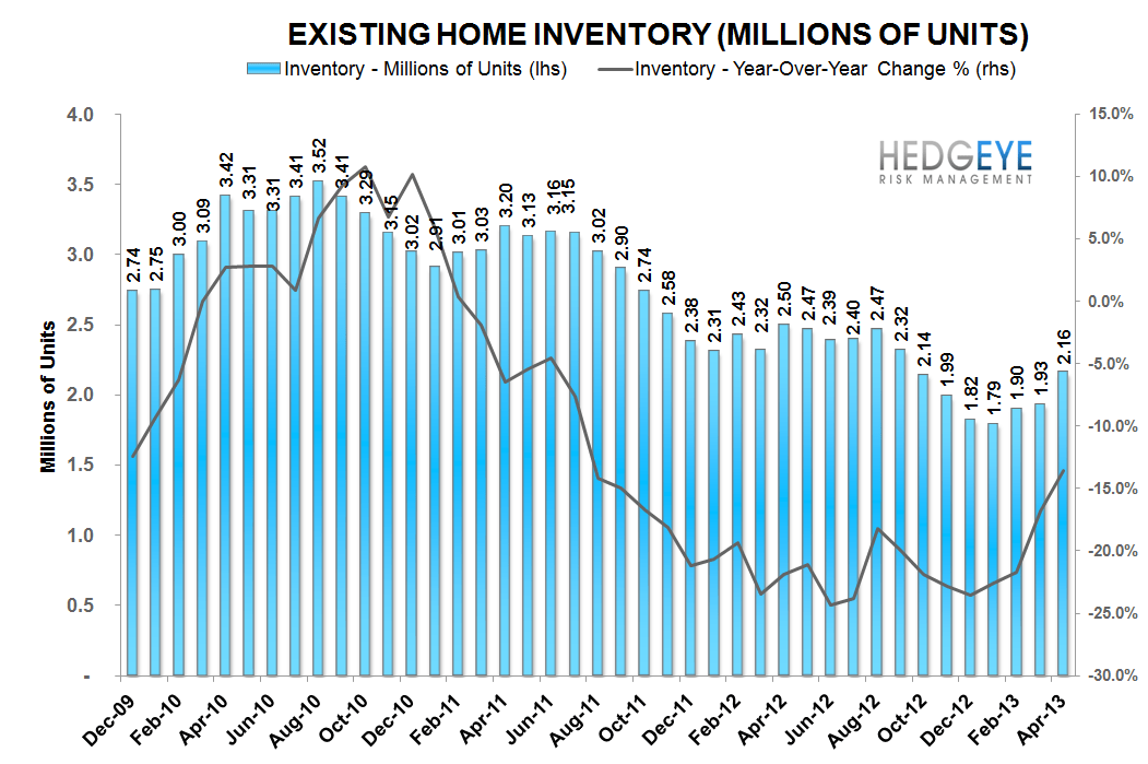 BULLISH HOUSING DATA - inventory