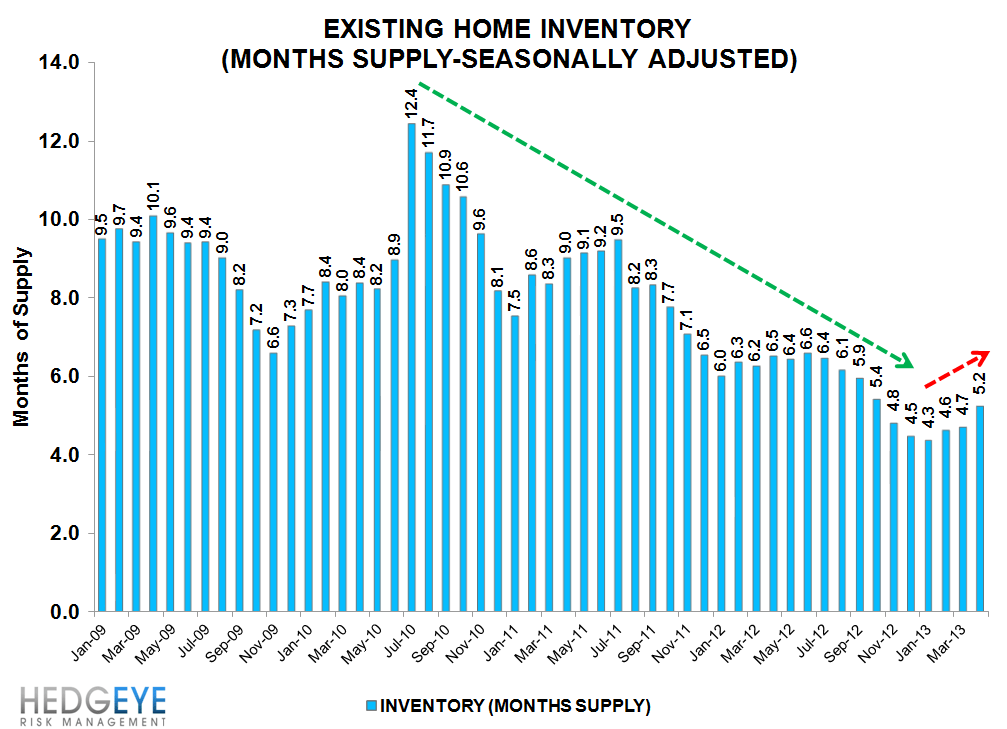 BULLISH HOUSING DATA - mo supply