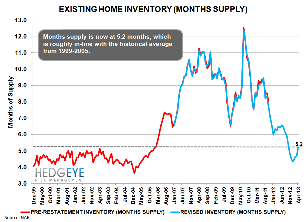 BULLISH HOUSING DATA - mo supply lt