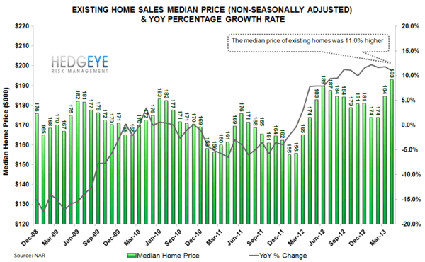 BULLISH HOUSING DATA - prices