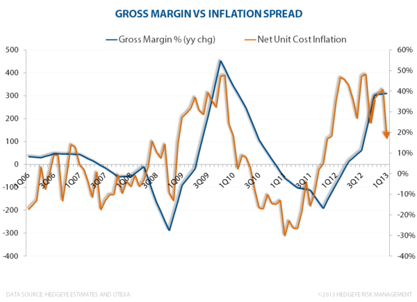 Apparel Macro: Inflation Spreads Go The Wrong Way - 1