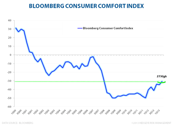 The Dollar Is En Fuego - Bloomberg Consumer Comfort 051713