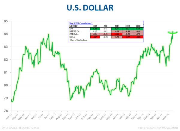 The Dollar Is En Fuego - U.S. Dollar